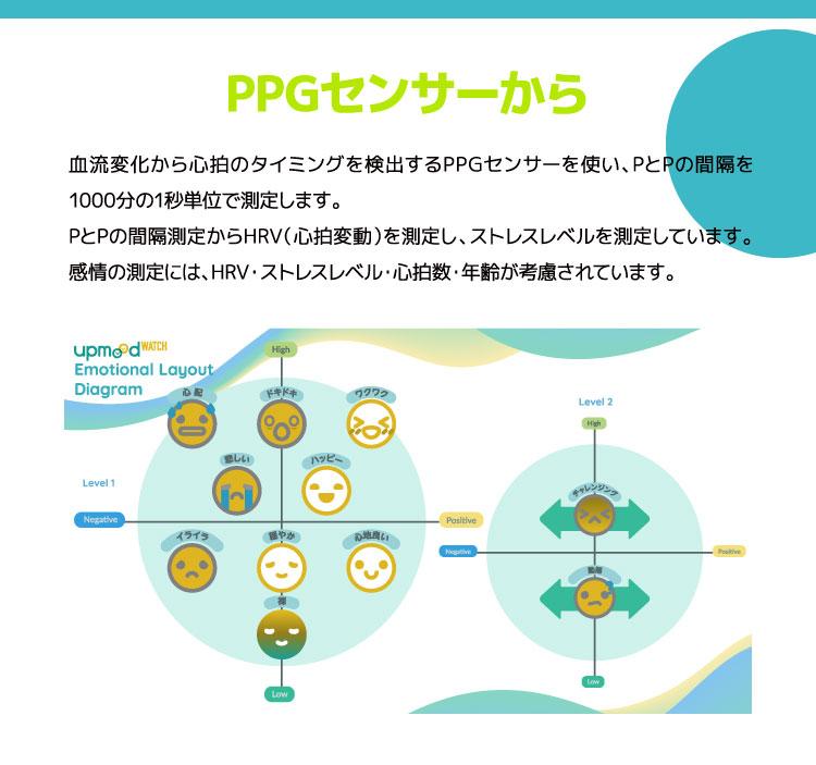 PPGセンサーから