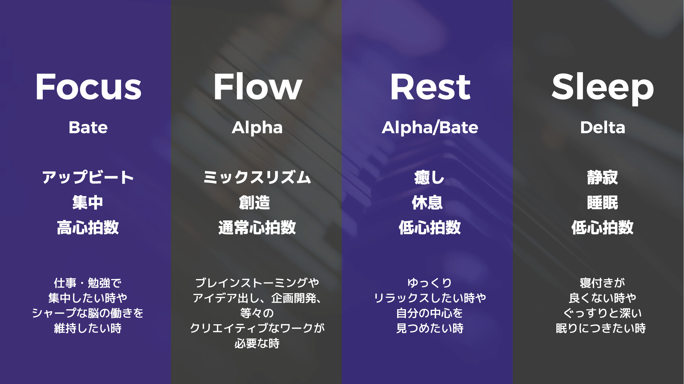 【Focus】Bate アップビート・集中・高心拍数/【Flow】Alpha ミックスリズム・創造 ・通常心拍数/【Rest】Bate アップビート・集中・高心拍/【Sleep】Delta 静寂・睡眠・低心拍数